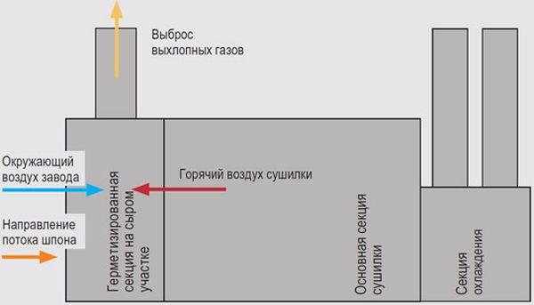 Схема принципа работы ADEC