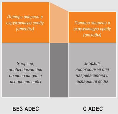 ADEC снижает количество потери энергии на 25%