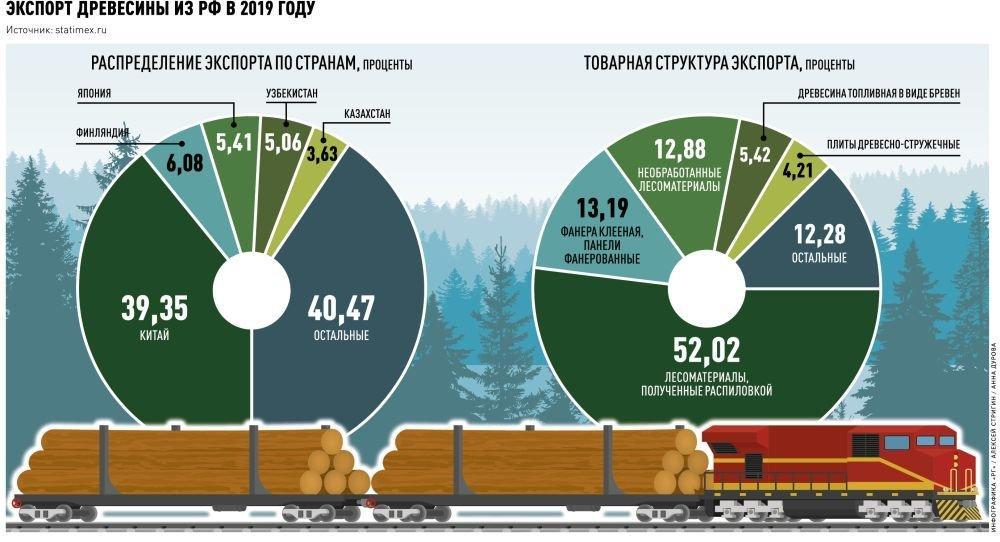 Экспорт древесины из России в 2019 году
